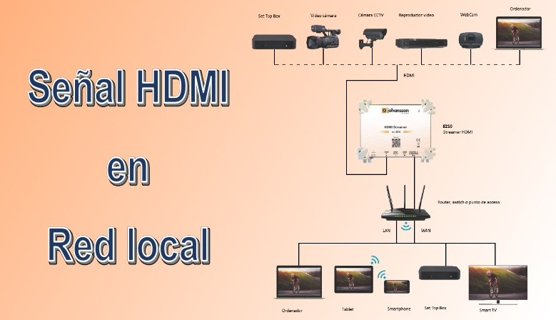 Señal procedente de HDMI  en red local